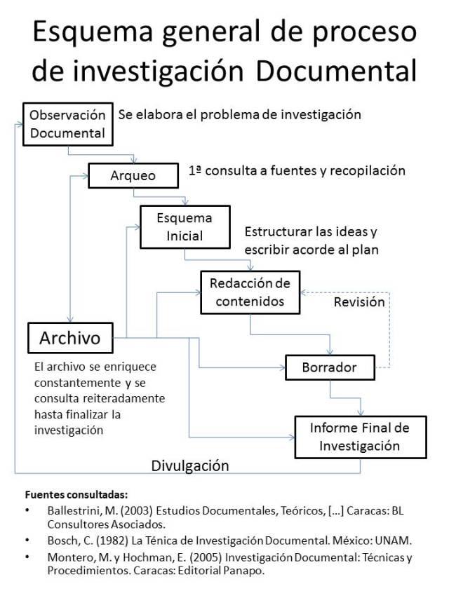 Esquema general de proceso de investigación Documental